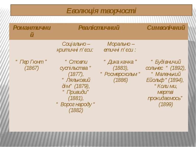 """Еволюція творчості Романтичний Реалістичний Символічний """"ПерГюнт"""" (1867) Соці..."""