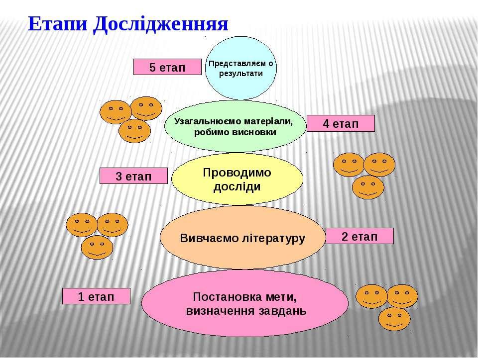 Етапи Дослідженняя 1 етап Постановка мети, визначення завдань Вивчаємо літера...