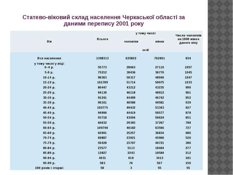 Статево-віковий склад населення Черкаської області за даними перепису 2001 ро...