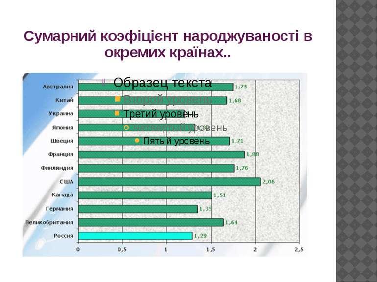 Сумарний коэфіцієнт народжуваності в окремих країнах..