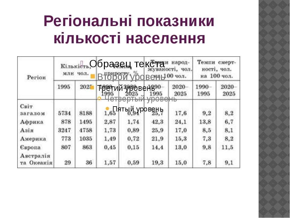 Регіональні показники кількості населення