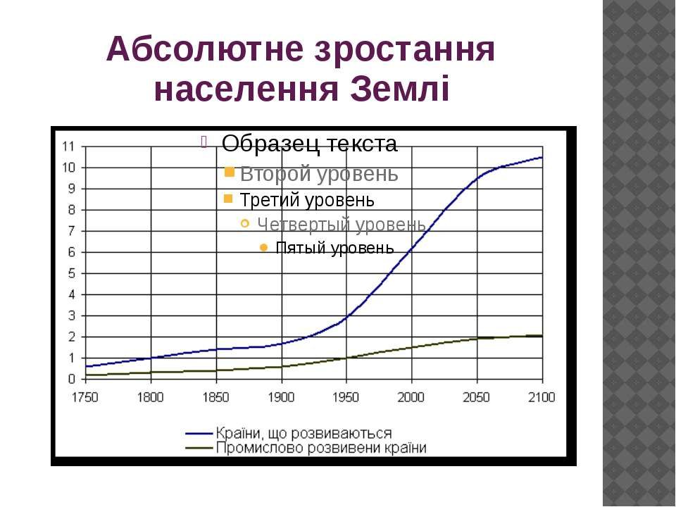Абсолютне зростання населення Землі