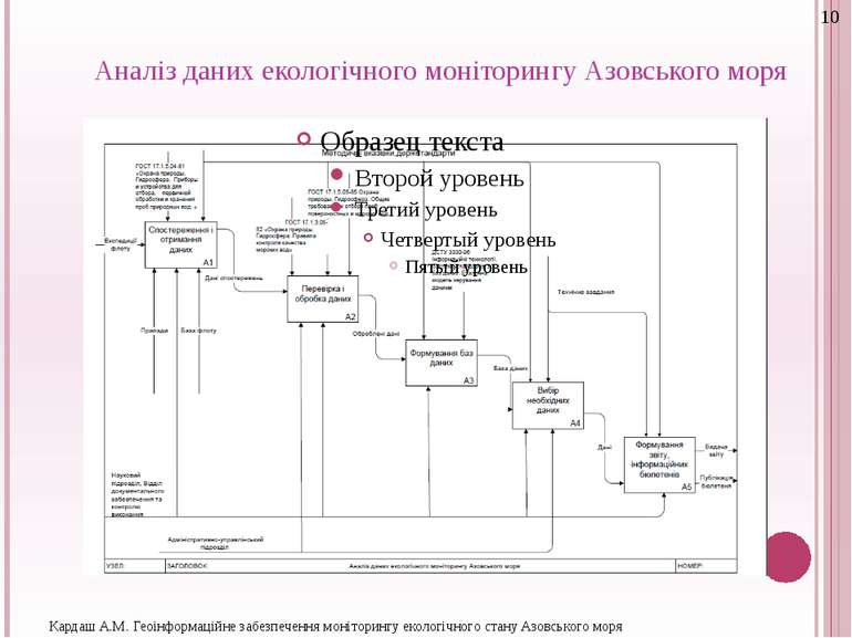 Аналіз даних екологічного моніторингу Азовського моря Кардаш А.М. Геоінформац...