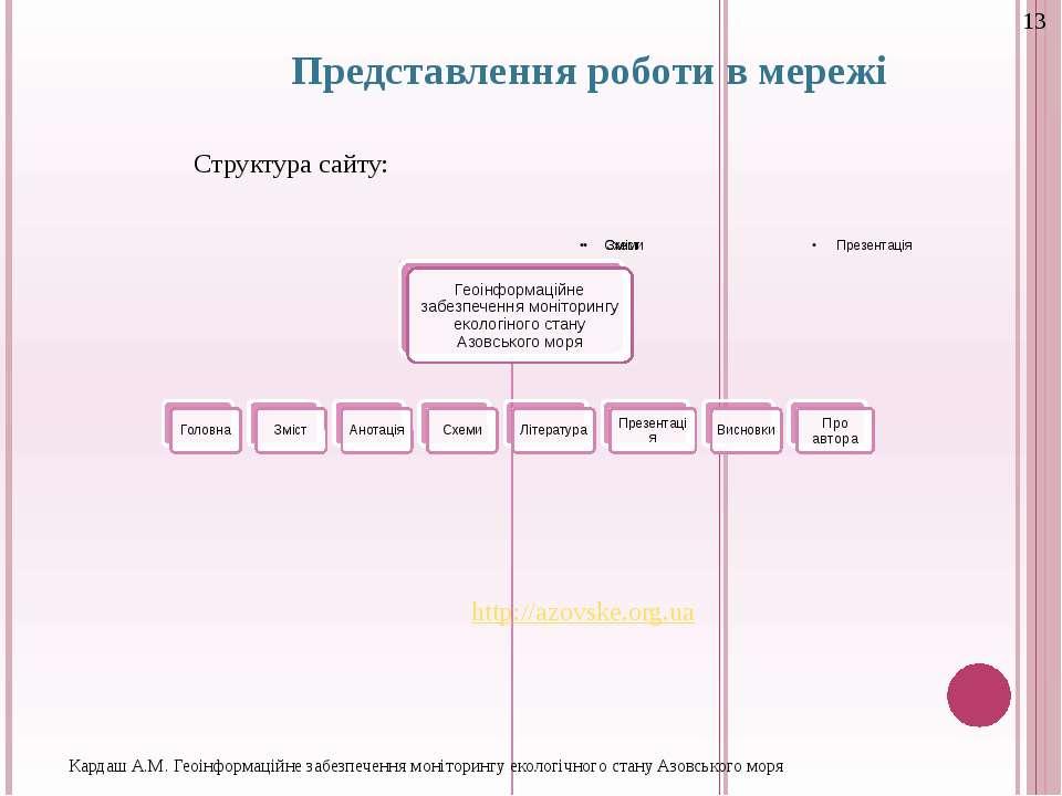 Представлення роботи в мережі http://azovske.org.ua Структура сайту: Кардаш А...