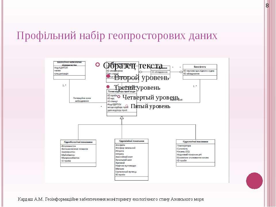 Профільний набір геопросторових даних Кардаш А.М. Геоінформаційне забезпеченн...