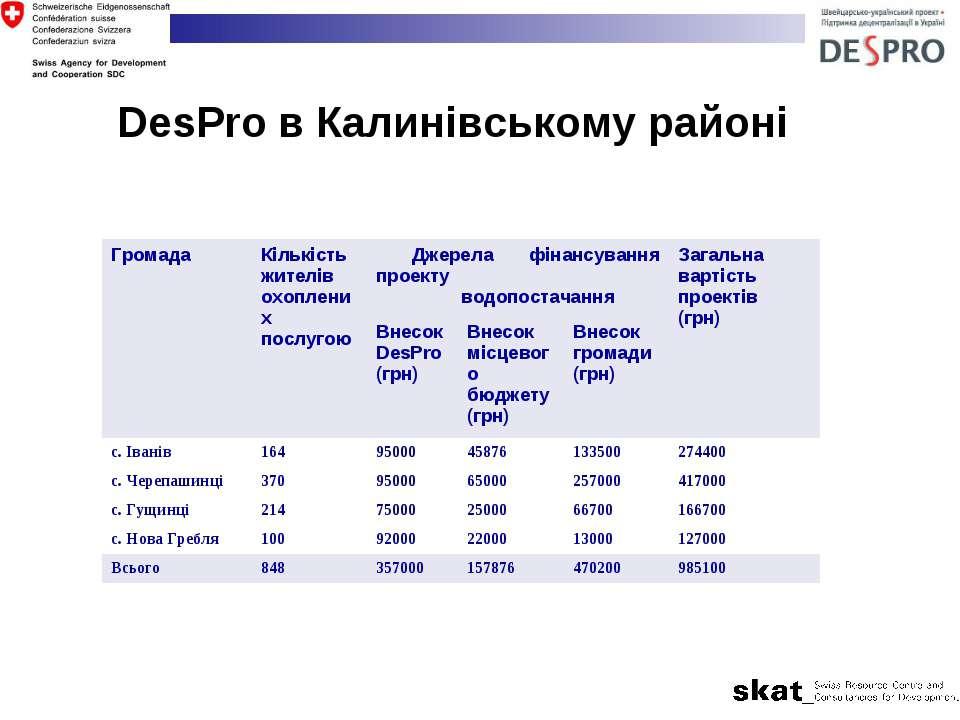 DesPro в Калинівському районі Громада Кількість жителів охоплених послугою Дж...