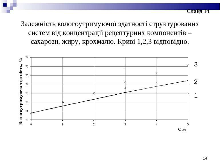 Залежність вологоутримуючої здатності структурованих систем від концентрації ...
