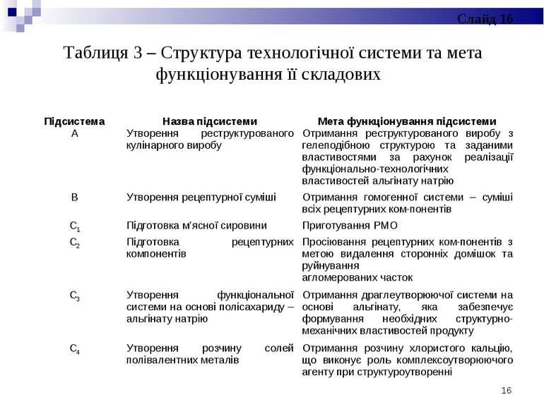 Таблиця 3 – Структура технологічної системи та мета функціонування її складов...