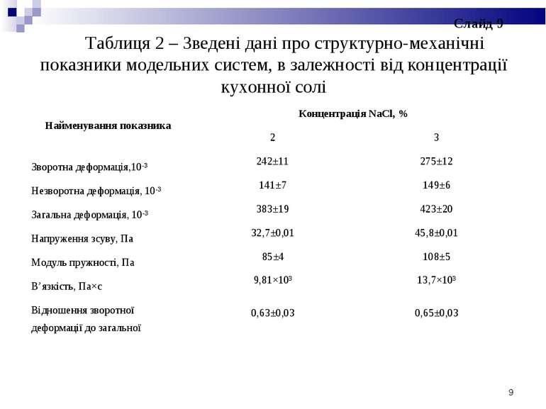 Таблиця 2 – Зведені дані про структурно-механічні показники модельних систем,...