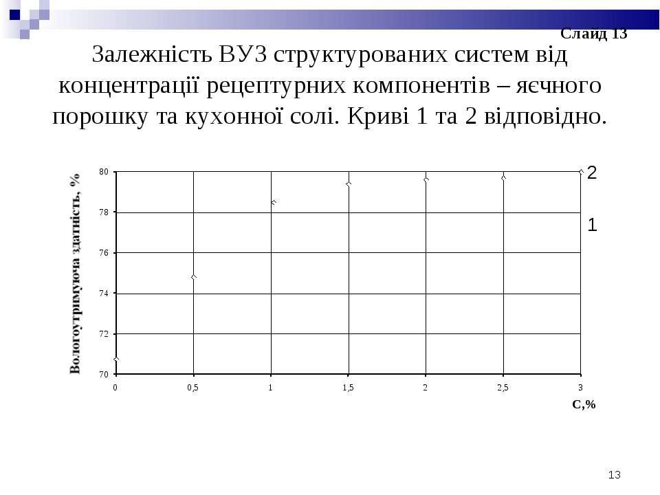 Залежність ВУЗ структурованих систем від концентрації рецептурних компонентів...