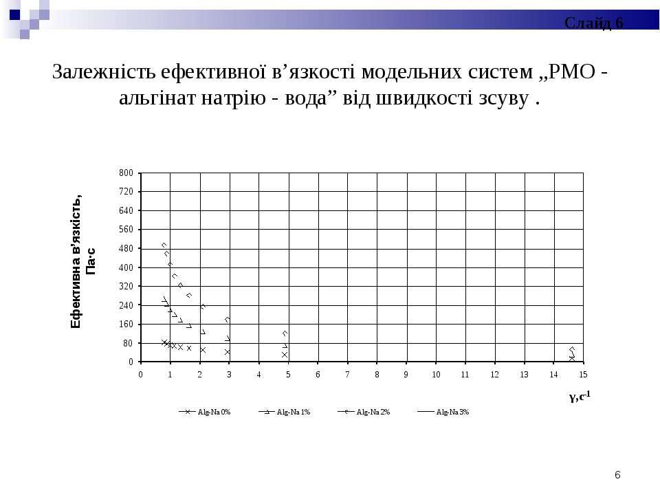 """Залежність ефективної в'язкості модельних систем """"РМО - альгінат натрію - вод..."""