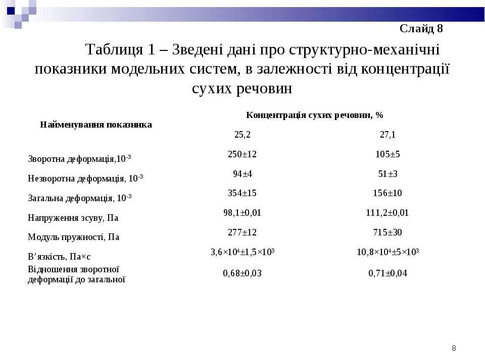 Таблиця 1 – Зведені дані про структурно-механічні показники модельних систем,...