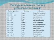 Періоди правління і столиці українських гетьманів Період правління Столиця Ге...