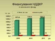Фінансування НДДКР із загального фонду рік тис. грн.