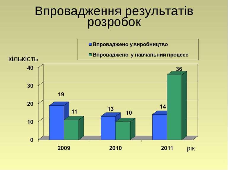 Впровадження результатів розробок рік кількість