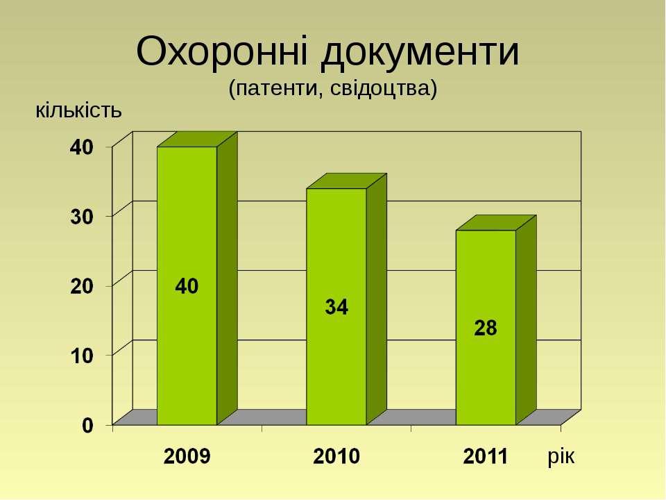 Охоронні документи (патенти, свідоцтва) рік кількість
