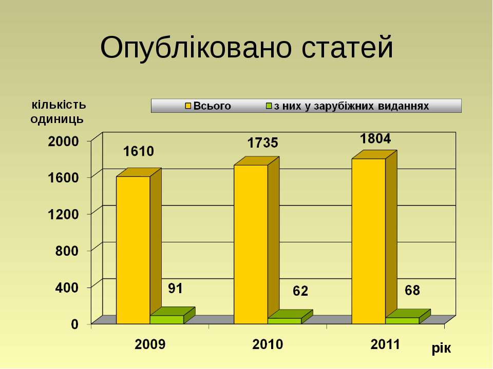 Опубліковано статей рік кількість одиниць