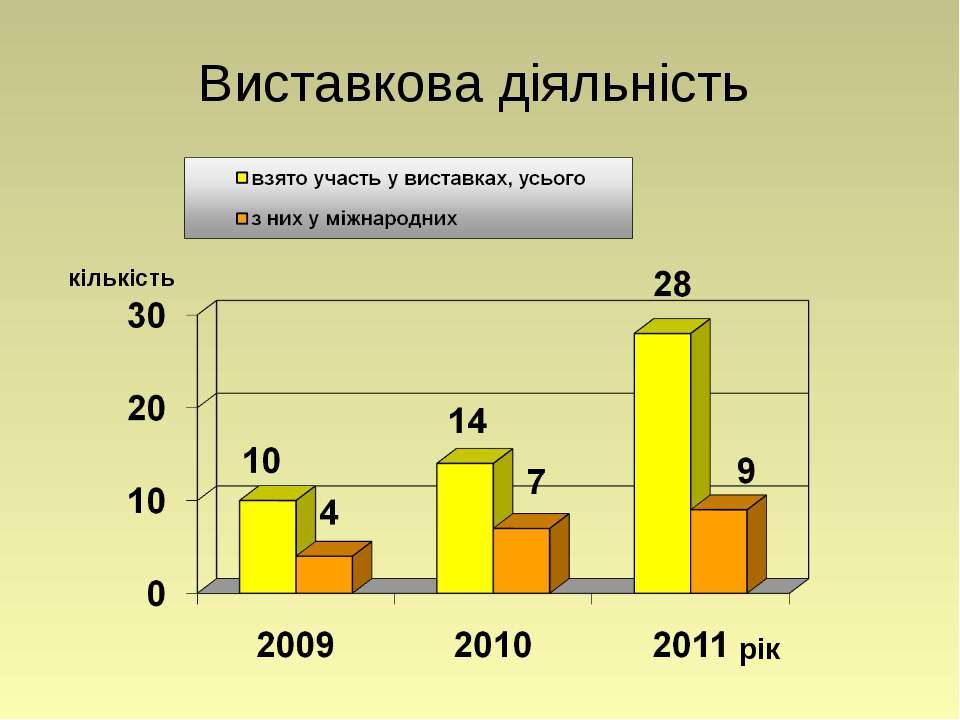 Виставкова діяльність рік кількість