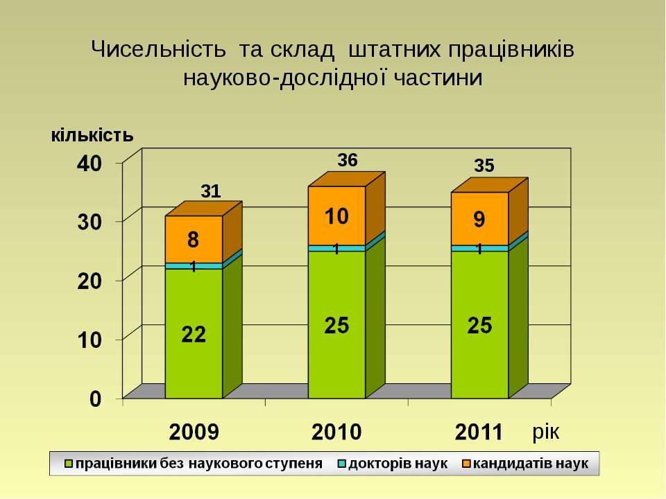 Чисельність та склад штатних працівників науково-дослідної частини кількість ...