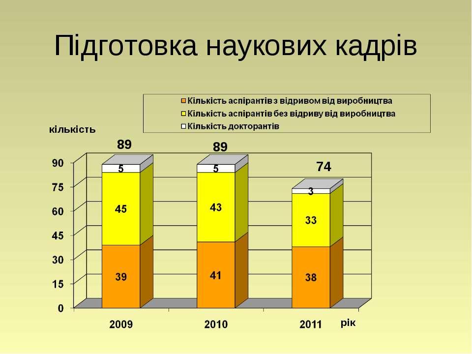 Підготовка наукових кадрів рік кількість 74 89 89