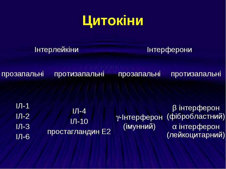 Цитокіни