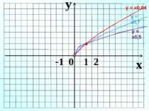 y x -1 0 1 2 у = х0,5 у = х0,84 у = х0,7