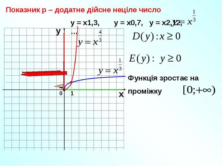 0 Показник р – додатне дійсне неціле число 1 х у у = х1,3, у = х0,7, у = х2,1...