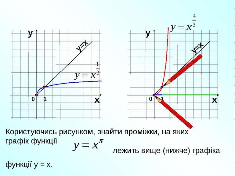 Користуючись рисунком, знайти проміжки, на яких графік функції лежить вище (н...