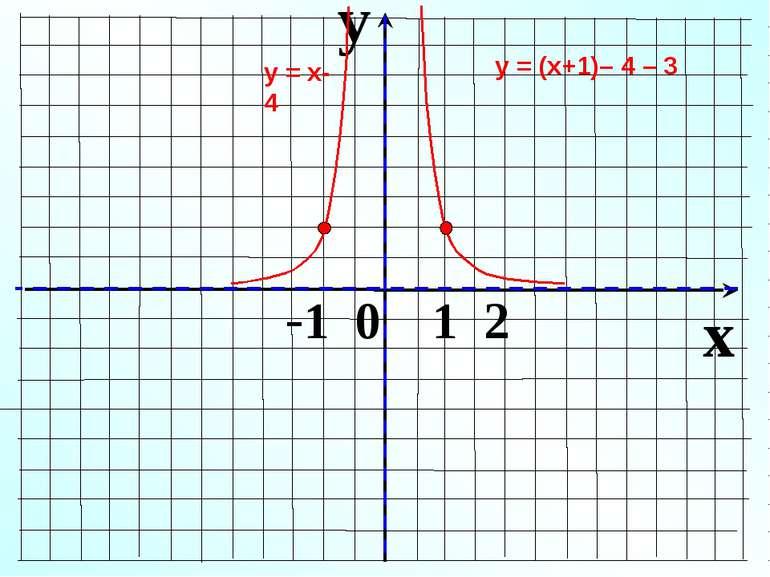 y x -1 0 1 2 у = х-4 у = (х+1)– 4 – 3