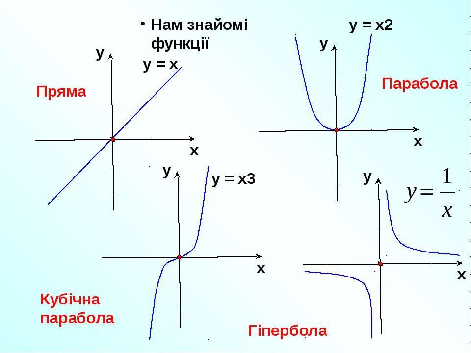 Нам знайомі функції Пряма Парабола Кубічна парабола Гіпербола у = х у = х2 у ...