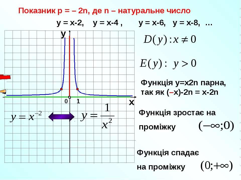 Показник р = – 2n, де n – натуральне число 1 0 х у у = х-2, у = х-4 , у = х-6...