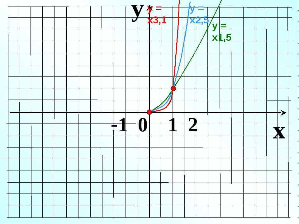 y x -1 0 1 2 у = х1,5 у = х2,5 у = х3,1