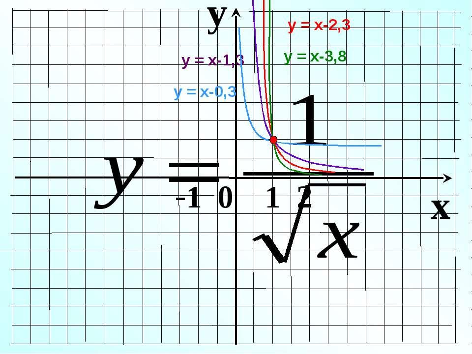 y x -1 0 1 2 у = х-1,3 у = х-0,3 у = х-2,3 у = х-3,8