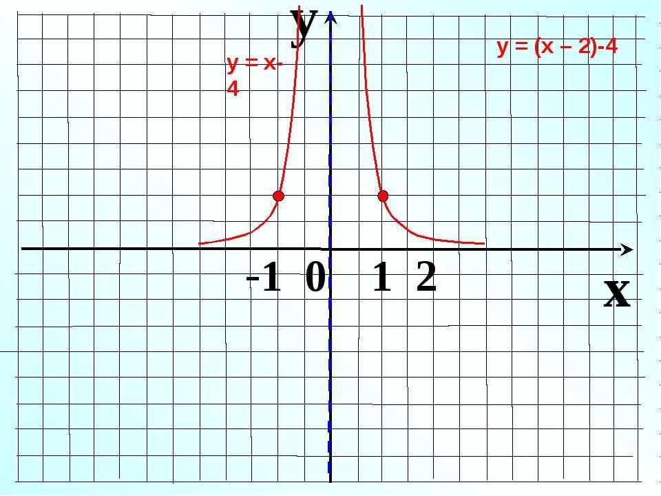 y x -1 0 1 2 у = х-4 у = (х – 2)-4