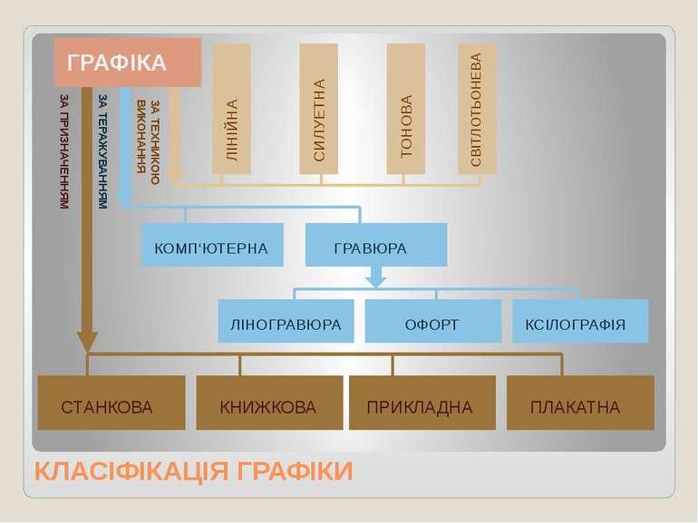 КНИЖКОВА ГРАФІКА Книжкова графіка пов'язана не тільки з книжковими ілюстрація...
