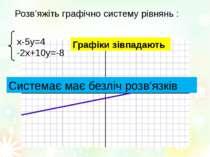Розв'яжіть графічно систему рівнянь : х-5у=4 -2х+10у=-8 Графіки зівпадають Си...