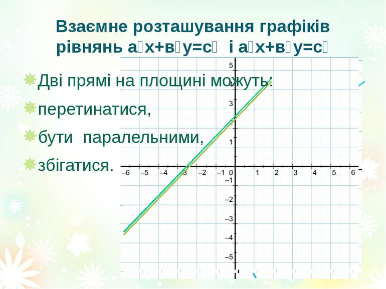 Взаємне розташування графіків рівнянь а₁х+в₁у=с₁ і а₂х+в₂у=с₂ Дві прямі на пл...