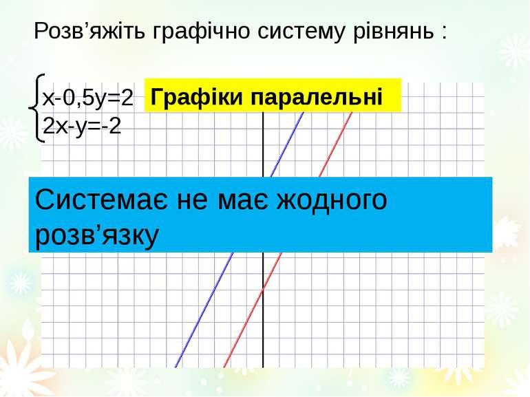 Розв'яжіть графічно систему рівнянь : х-0,5у=2 2х-у=-2 Графіки паралельні Сис...