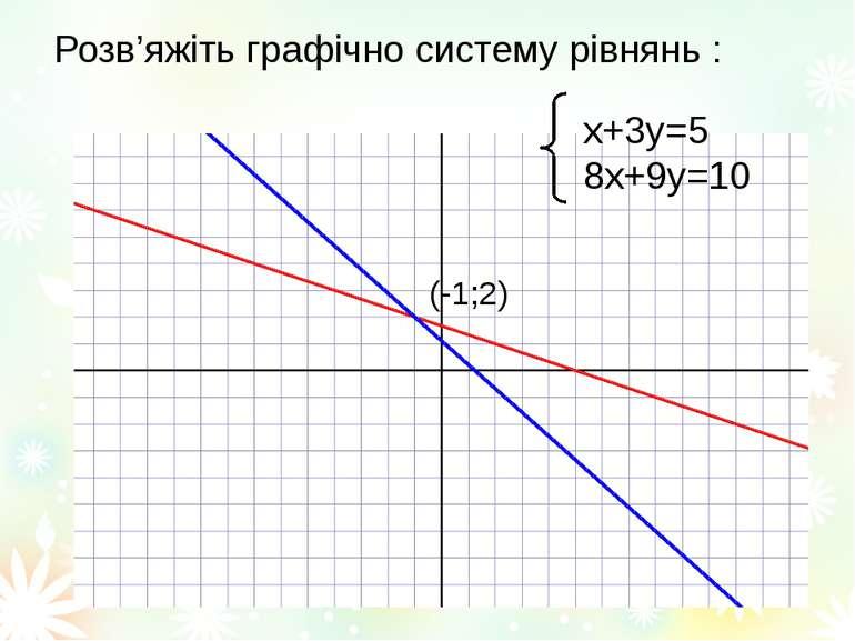 Розв'яжіть графічно систему рівнянь : х+3у=5 8х+9у=10 (-1;2)