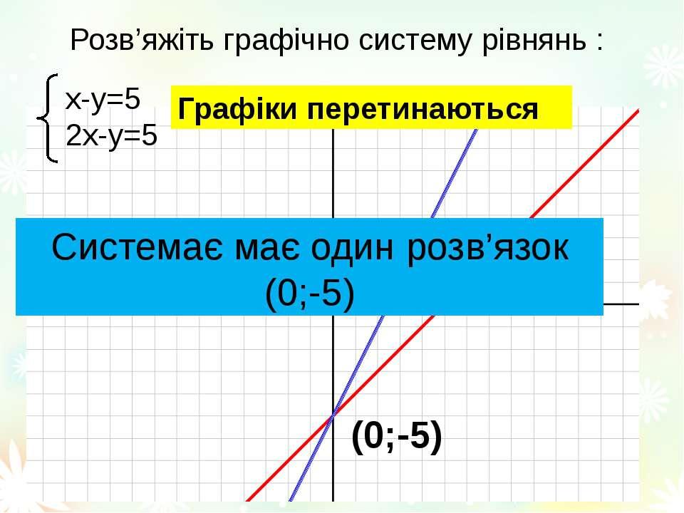 Розв'яжіть графічно систему рівнянь : х-у=5 2х-у=5 (0;-5) Графіки перетинають...
