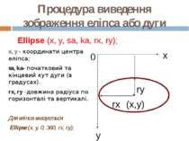 Процедура виведення зображення еліпса aбо дуги x, y - координати центра еліпс...