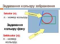Задавання кольору зображення Setcolor (n); n - номер кольору. Задавання кольо...