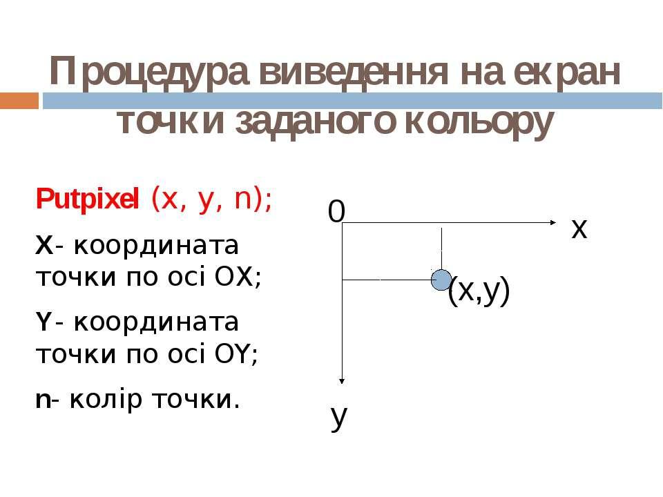 Процедура виведення на екран точки заданого кольору Putpixel (x, y, n); X- ко...
