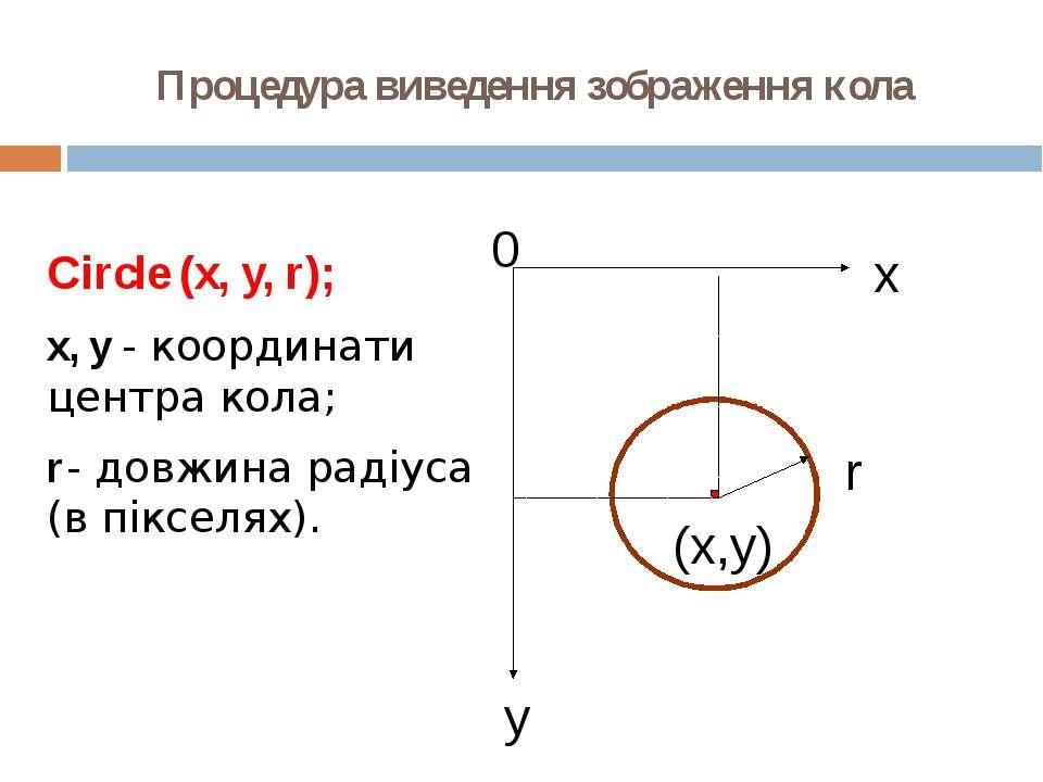 Процедура виведення зображення кола Circle (x, y, r); x, y - координати центр...
