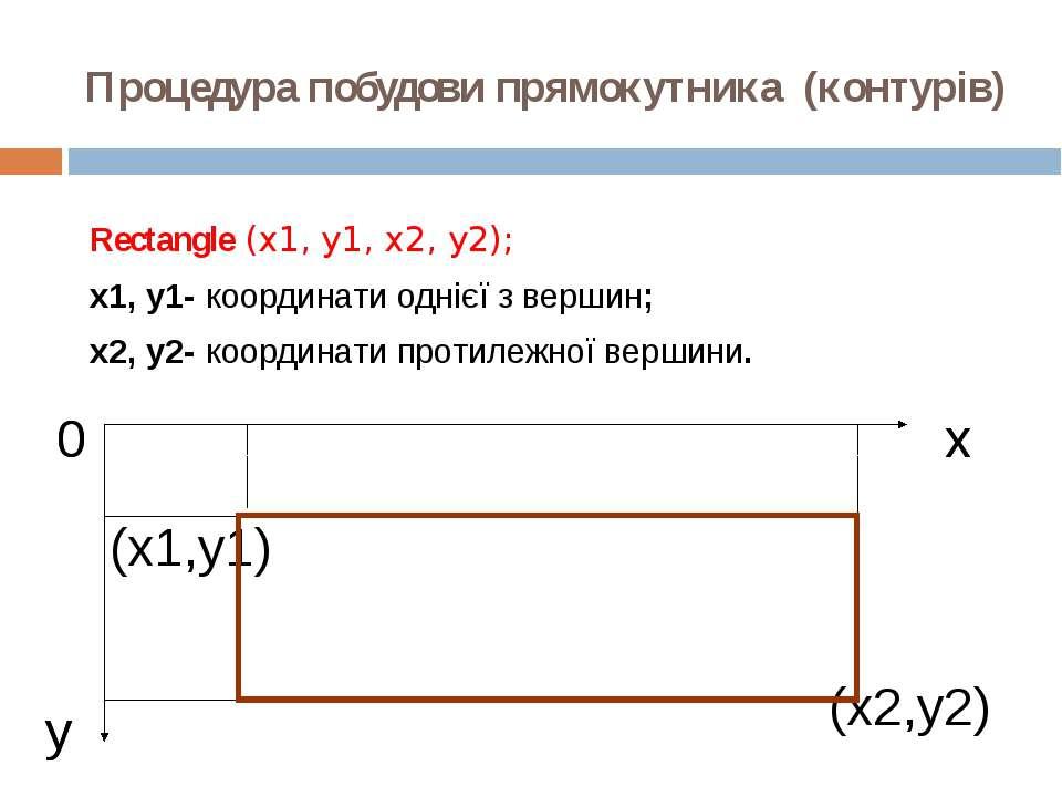 Процедура побудови прямокутника (контурів) Rectangle (x1, y1, x2, y2); x1, y1...