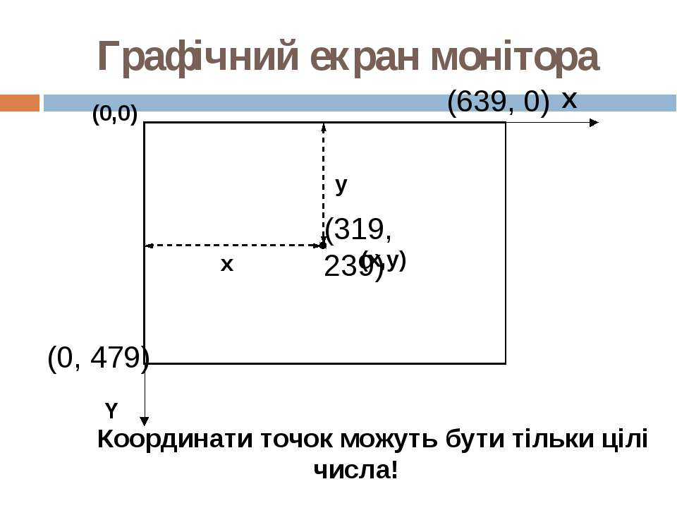 Графічний екран монітора (0,0) (x,y) X Y x y (639, 0) (0, 479) (319, 239) Коо...