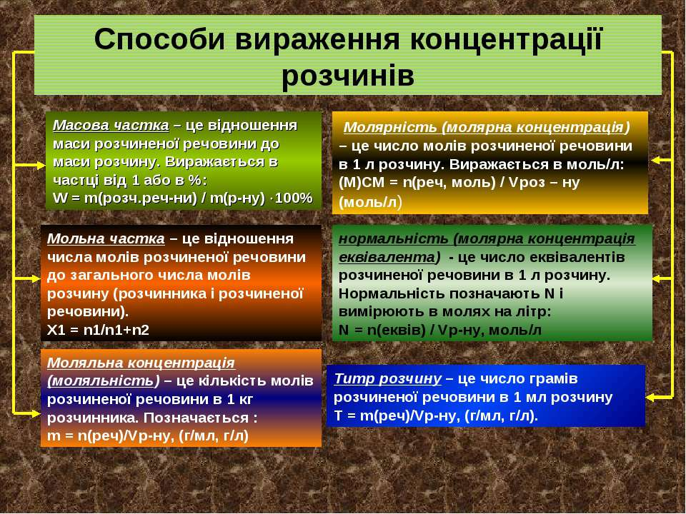 Способи вираження концентрації розчинів Масова частка – це відношення маси ро...