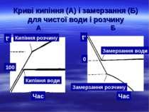 Криві кипіння (А) і замерзання (Б) для чистої води і розчину А Б Кипіння води...