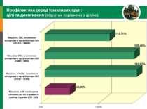 Профілактика серед уразливих груп: цілі та досягнення (відсоток порівняно з ц...