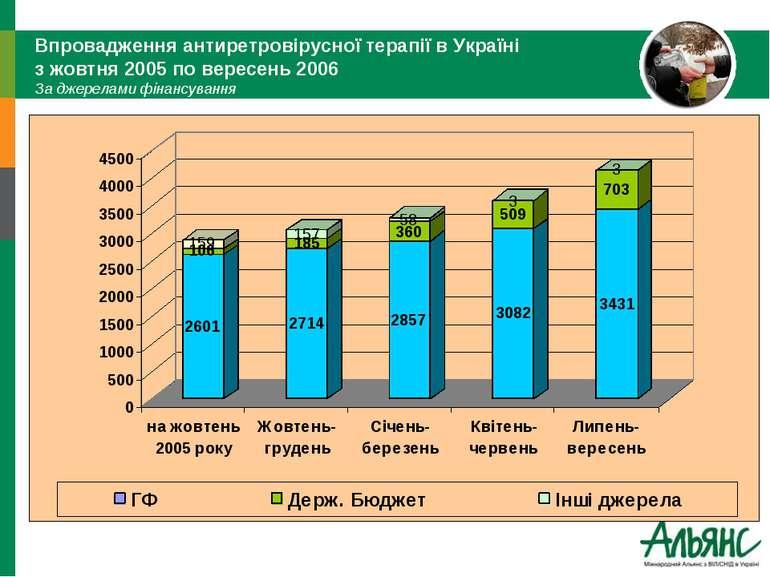Впровадження антиретровірусної терапії в Україні з жовтня 2005 по вересень 20...